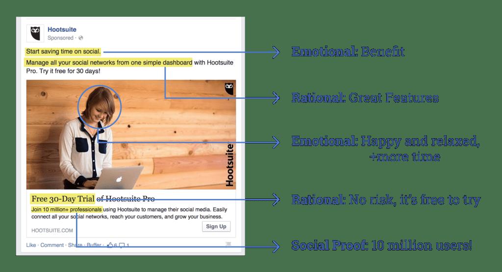 Arquitectura de un anuncio de Facebook según Hootsuite